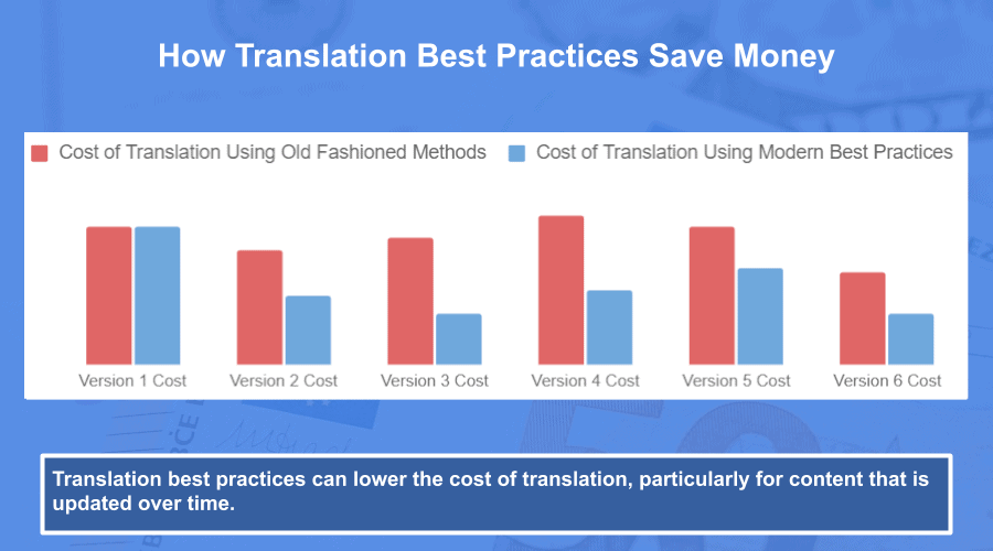 translation best practices